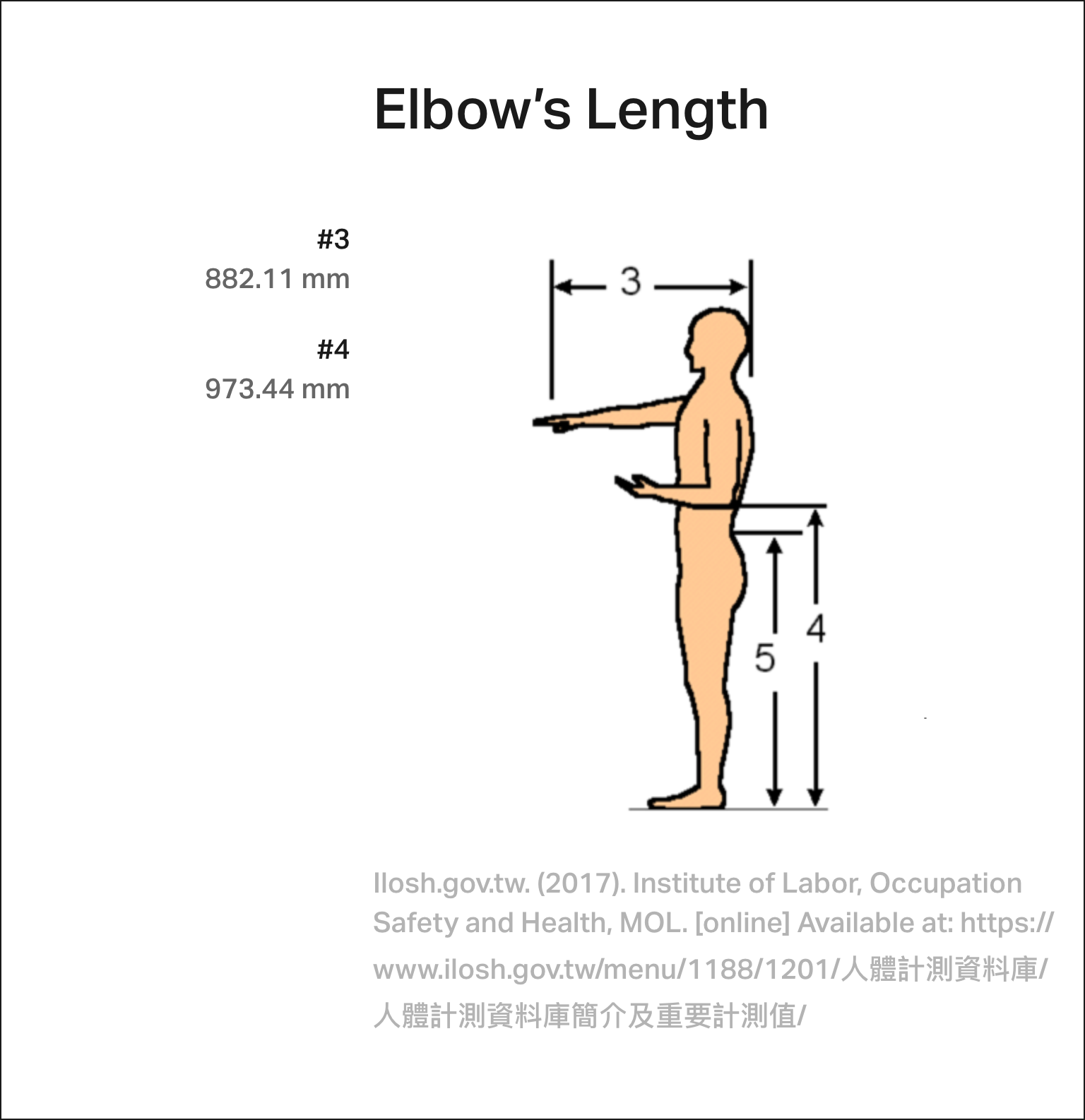 People using their digital devices must find elbow's length