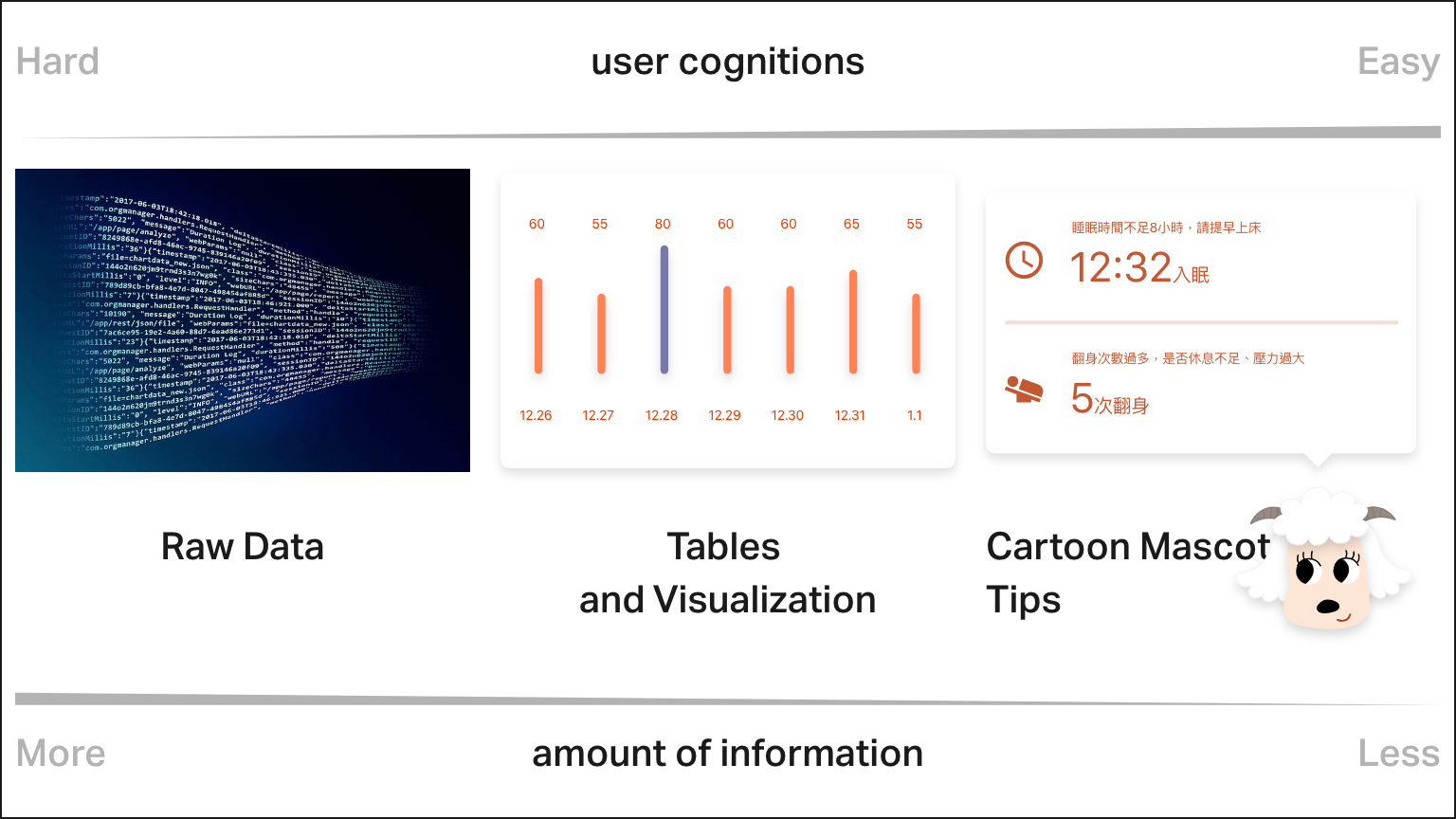 motional design and raw data/data visualization compares